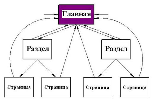 Правила внутренней перелинковки для интернет-магазинов