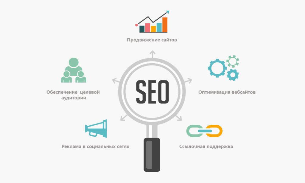 Поисковое продвижение веб сайтов продвижение сайта за процент с продаж